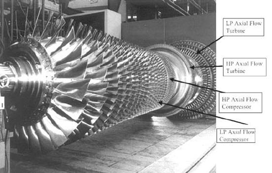 Turbine Generator: Axial Flow Turbine Generator