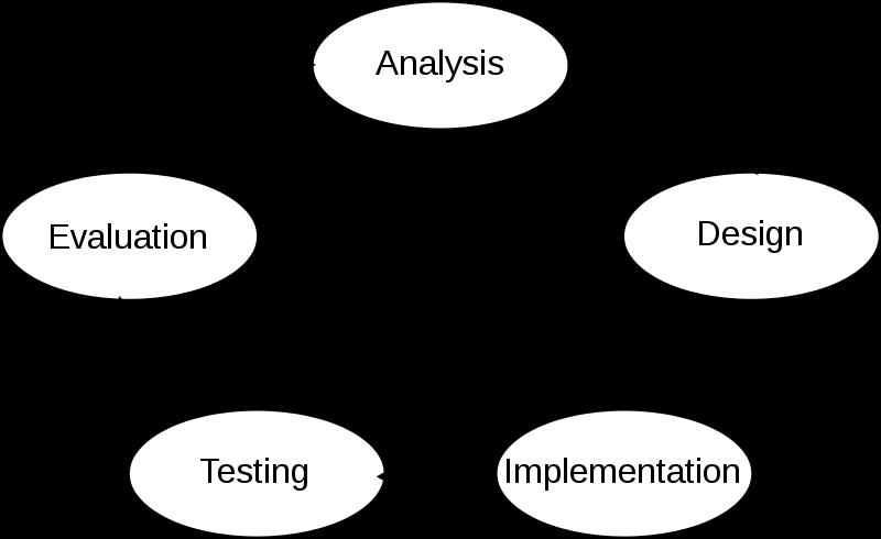 Edi Diwan Sdlc Systems Development Life Cycle