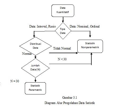 Metodologi penelitian dalam penelitian yang dilakukan penulis menggunakan jumlah data n sebanyak 60 maka teknik pengolahan ditentukan setelah uji normalitas data ccuart Gallery