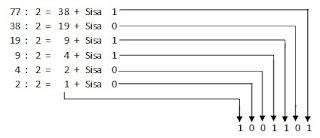 konversi bilangan desimal ke binary