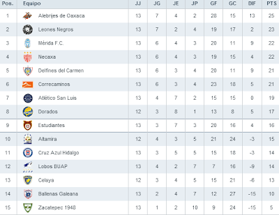 Tabla General Liga de Ascenso 2013