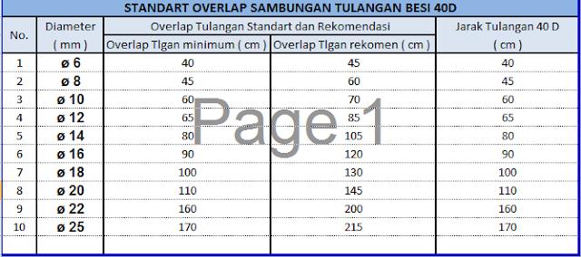 Panjang Sambungan Besi sesuai SNI 2019