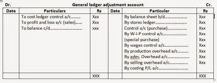What is Cost controlling accounting? - Online Account Reading - profit and loss ledger