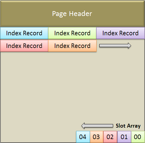 Index page structure