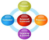 Pengertian, Karakteristik dan Perspektif Balanced Scorecard