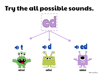 3 sounds of ed reading poster