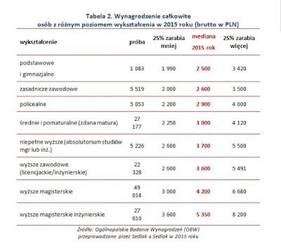 https://www.pulshr.pl/wynagrodzenia/zarobki-polakow-co-ma-najwiekszy-wplyw-na-ich-wysokosc,31615.html