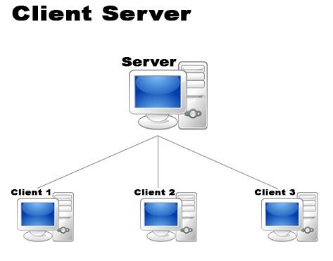 Jaringan Client/ Server