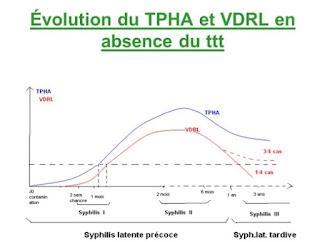 Obat Sipilis di Apotik untuk Penyakit VDRL TPHA Positif