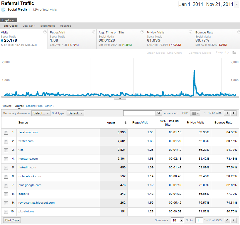 google analytics stats referral