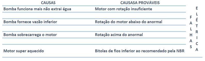 05f2d4a4eae Tabela I - Falhas por problemas elétricos