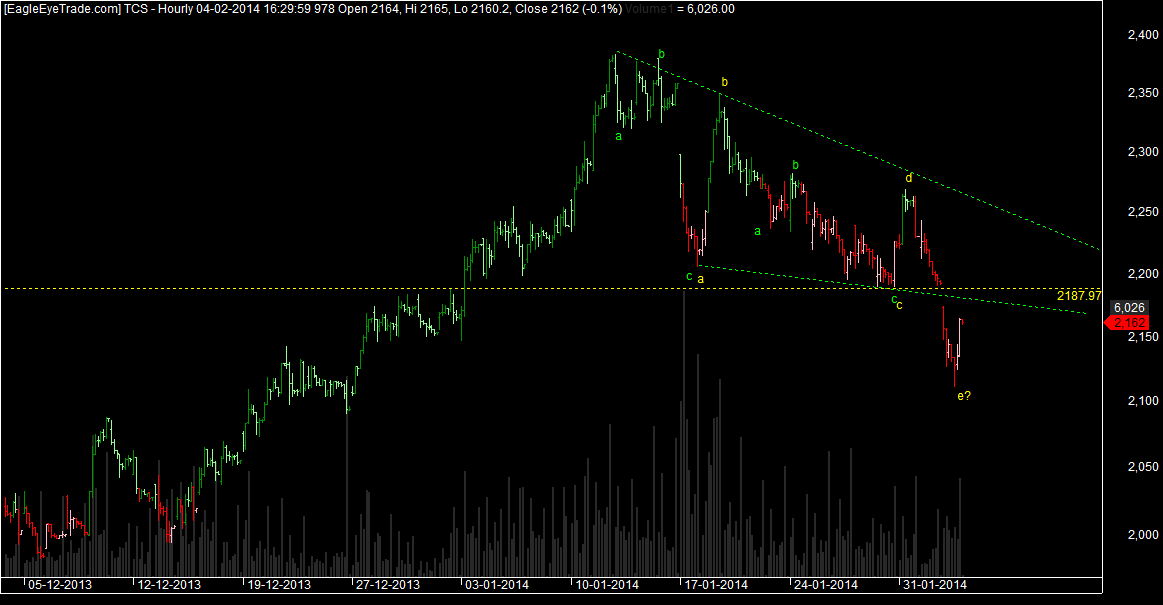 TCS Short term trade