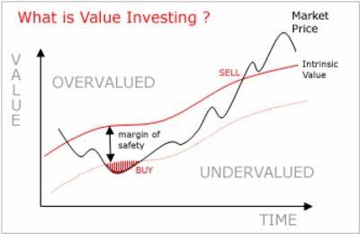 que-es-value-investing