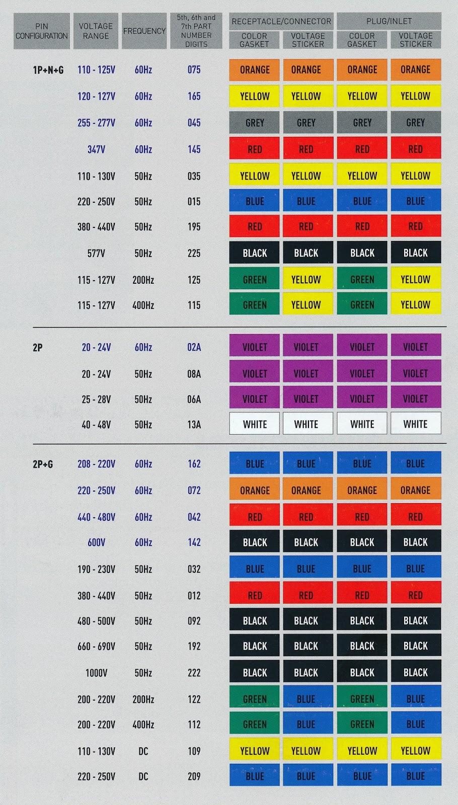 Dc voltage power supply wiring harness color diagram ac wire code chart also codes usa schema rh rias grillrestaurant