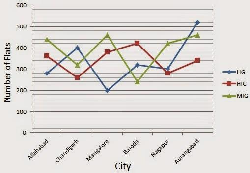 Dream Job Adda: Line Graph Data Interpretation (DI) Aptitude