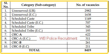 wbp-recruitment-2019