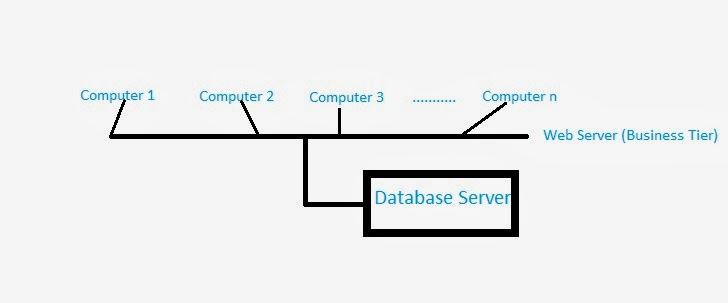 Multi-Tier Architecture & Its Layers: Introduction to SQL