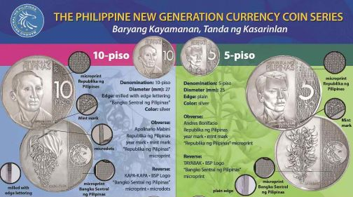 List of Current Banknotes and Coins in Circulation in the Philippines