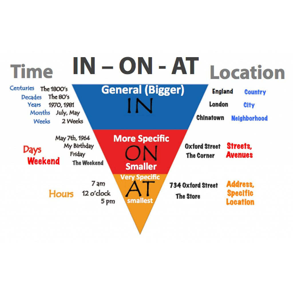 English Is Funtastic Prepositions Of Time