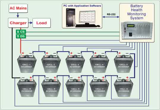 Marine Battery Monitoring System : Construction design repair and automation for