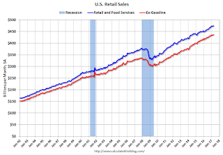 Retail Sales increased 0.4% in April