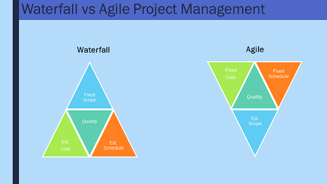 Waterfall vs Agile Project Management - Triple Constraints