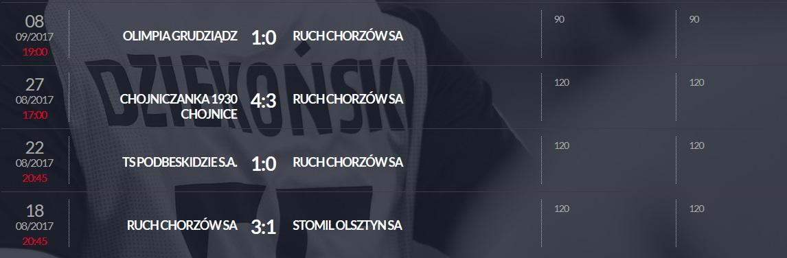Punkty przyznane Mateuszowi Hołowni (Ruch Chorzów) w ramach programu Pro Junior System w rozgrywkach Fortuna 1 Ligi w sezonie 2017/18<br><br>Publikacja z dnia 16.07.2020 r.<br><br>fot. PZPN / laczynaspilka.pl