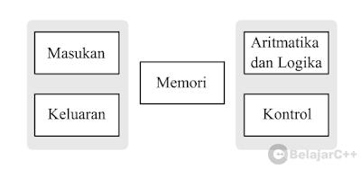 Unit Fugsional dasar Komputer
