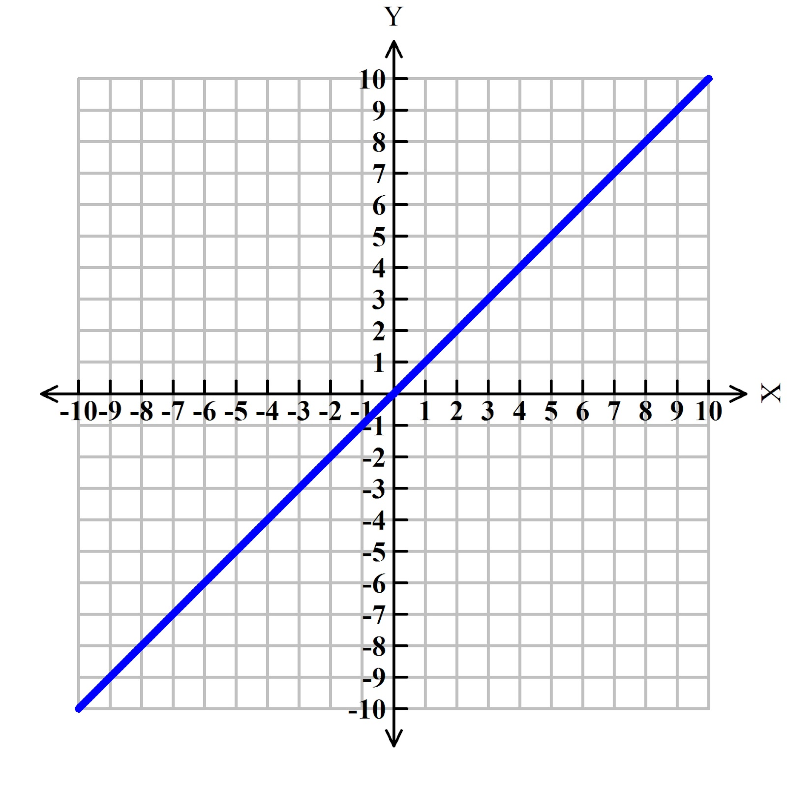 cheat sheet for graphing linear equations