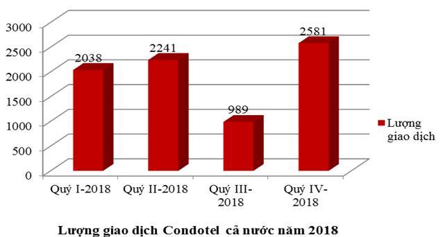 Lượng giao dịch Condotel năm 2018