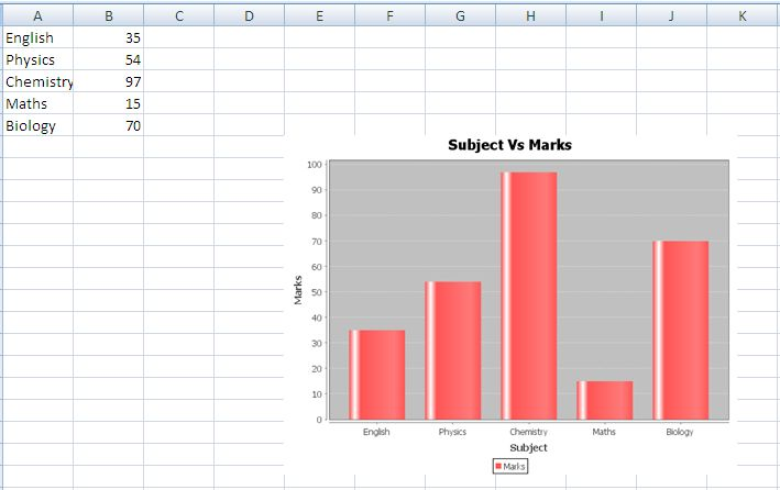 Create Bar Chart in Excel - Java POI Example Program