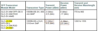 Паспортные данные SFP-модуля Cisco GLC-LH-SM