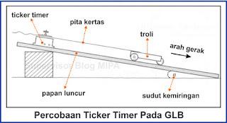 cara menggunakan ticker timer untuk menyelidiki gerak lurus beraturan (GLB)