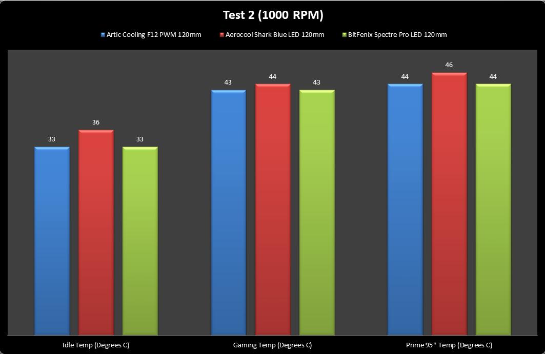 Unboxing & Review : BitFenix Spectre Pro LED 120mm 42