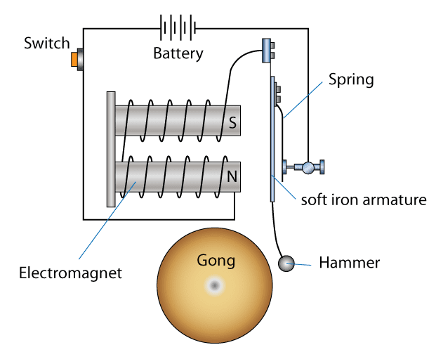 electric-bell A Circuit Diagram Of An Electromagnet on
