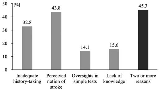 図:脳卒中類似症状を見誤る理由