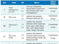 Karakteristik Pembelajaran Bahasa Inggris
