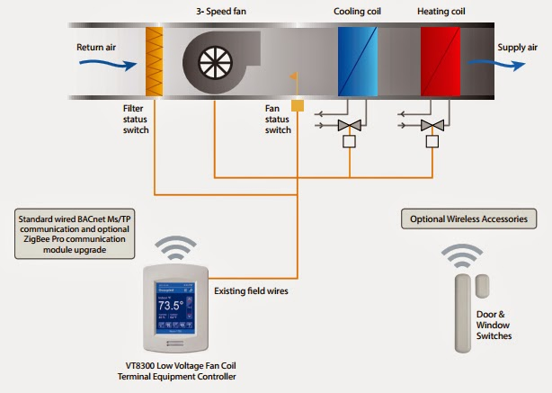 Thermostat Wiring Diagram On Honeywell Relay Wiring Diagram For A