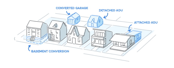 0e586189e44 What is an Accessory Dwelling Unit  Are ADUs Good or Bad for Redondo Beach