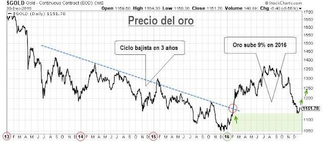 Precio Oro - Invertir en Oro 2017