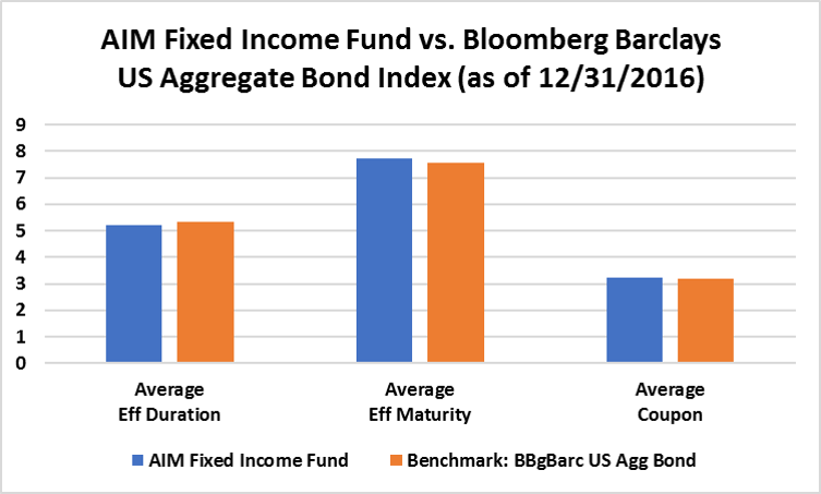 fixed income and group project To study the people in which age and income group prefer mutual fixed-income funds invest in government to mutual funds complete project report.