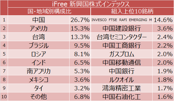 iFree 新興国株式インデックス 国・地域別構成比と組入上位10銘柄