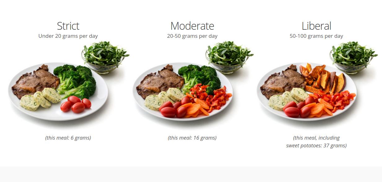 Abnehmen mit der Low Carb Diät