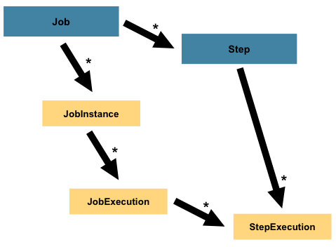 jobHeirarchyWithSteps