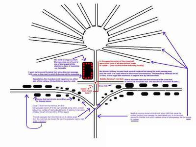 Diagrama de la cueva subterránea, túneles y habitaciones muestran la localización de algunos de los artefactos como los descritos por G. E. Kinkaid