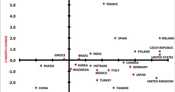 Economics In Pictures: World Economic Heat Map Q1 2014