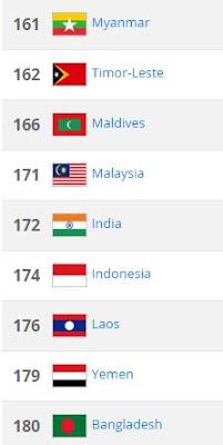 Ranking Malaysia Fifa
