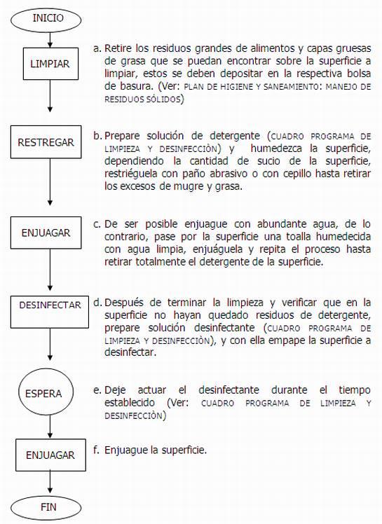 Protocolos de limpieza y desinfecci n de cocinas Limpieza y desinfeccion de equipos