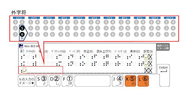 3行目1マス目に外字符が示された点訳ソフトのイメージ図と5、6の点がオレンジで示された6点入力のイメージ図