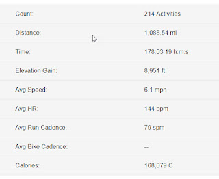 A screenshot of my running mileage from a garmin device.